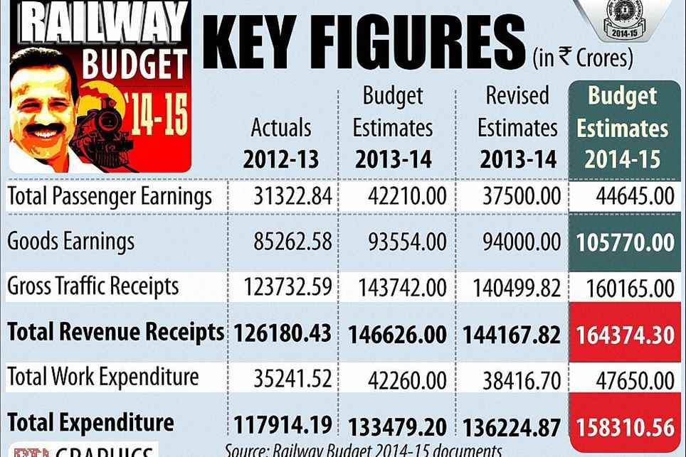 rail budget 2013