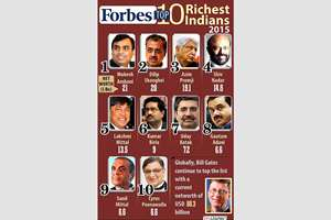 Forbes Top 10 Richest Indians.